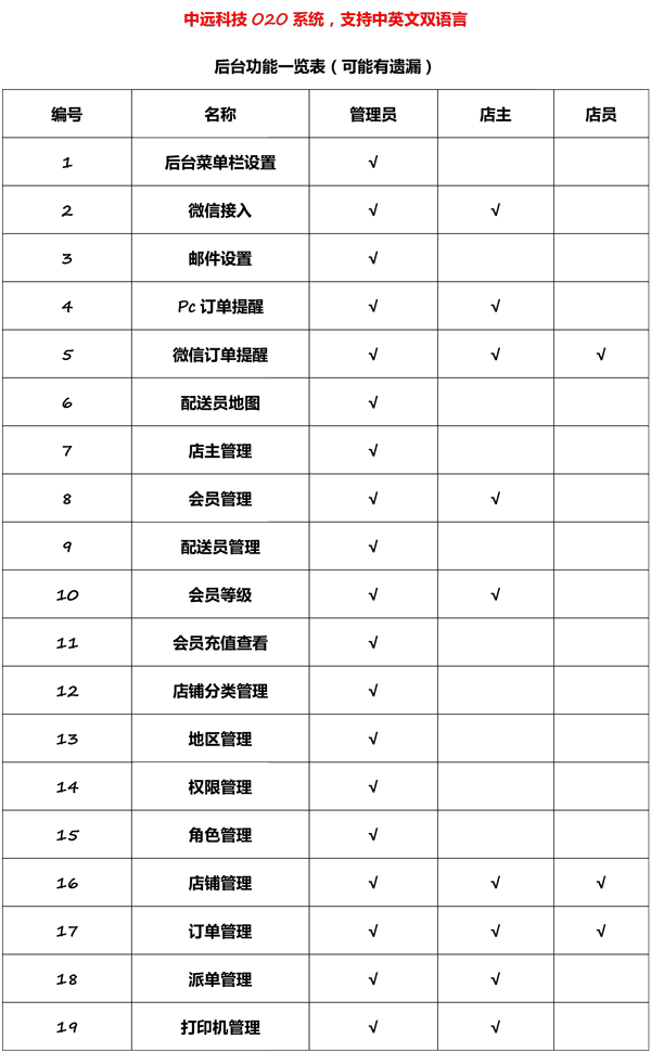 o2o系统功能介绍-1.png